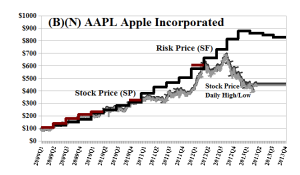 (B)(N) AAPL Apple Incorporated - May 2013