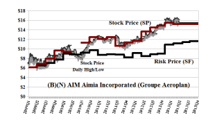 (B)(N) AIM Aimia Incorporated - May 2013