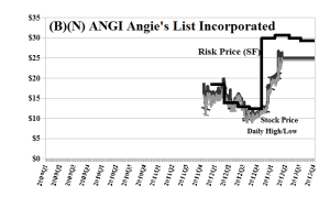 (B)(N) ANGI Angies List Incorporated - May 2013