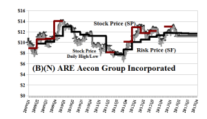 (B)(N) ARE Aecon Group Incorporated