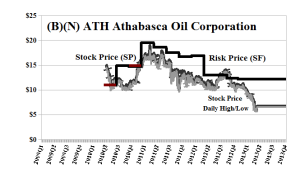 (B)(N) ATH Athabasca Oil Corporation - May 2013