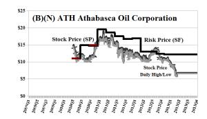 (B)(N) ATH Athabasca Oil Corporation - May 2013