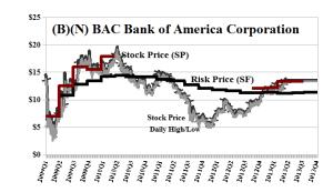 (B)(N) BAC Bank of America Corporation - May 2013