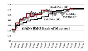 (B)(N) BMO Bank of Montreal