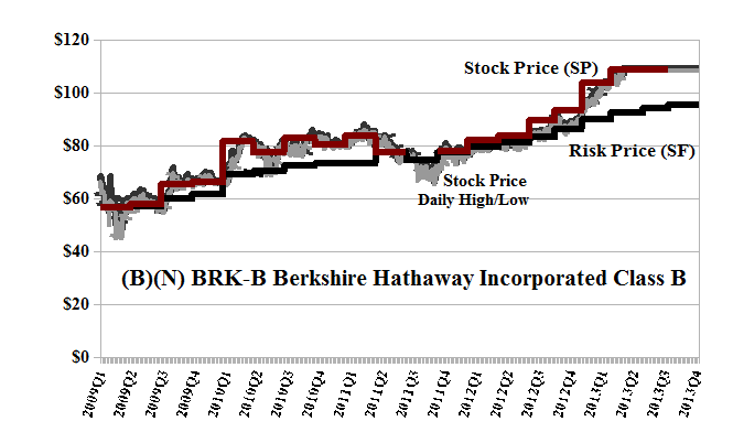 Quotes for Berkshire Hathaway Stock