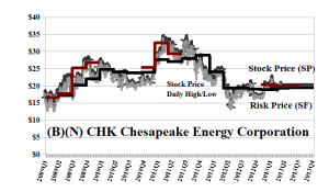 (B)(N) CHK Chesapeake Energy Corporation