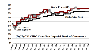 (B)(N) CM CIBC Canadian Imperial Bank of Commerce