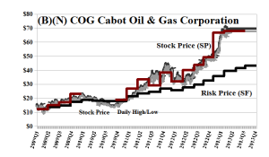 (B)(N) COG Cabot Oil & Gas Corporation