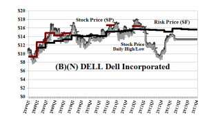 (B)(N) DELL Dell Incorporated - May 2013