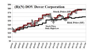 (B)(N) DOV Dover Corporation