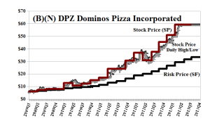 (B)(N) DPZ Dominos Pizza Incorporated