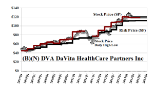(B)(N) DVA DaVita HealthCare Partners Inc