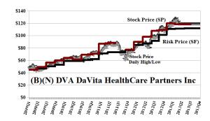 (B)(N) DVA DaVita HealthCare Partners Inc