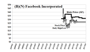 (B)(N) FB Facebook Incorporated - May 2013