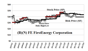 (B)(N) FE FirstEnergy Corporation