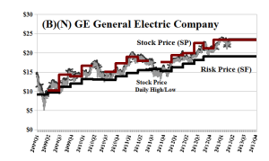 (B)(N) GE General Electric Company - May 2013