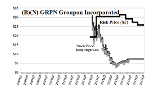 (B)(N) GRPN Groupon Incorporated - May 2013