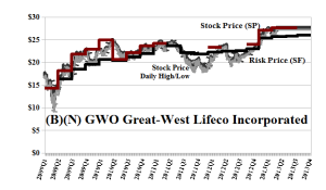 (B)(N) GWO Great-West Lifeco Incorporated