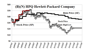 (B)(N) HPQ Hewlett-Packard Company - May 2013