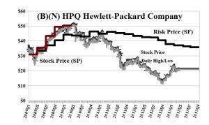 (B)(N) HPQ Hewlett-Packard Company - May 2013