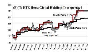 (B)(N) HTZ Hertz Global Holdings Incorporated