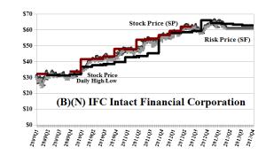 (B)(N) IFC Intact Financial Corporation