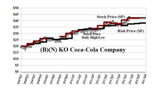 (B)(N) KO Coca-Cola Company - May 2013