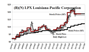 (B)(N) LPX Louisiana-Pacific Corporation