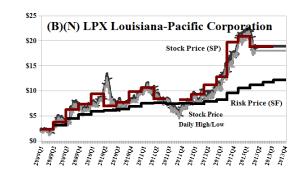 (B)(N) LPX Louisiana-Pacific Corporation