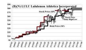 (B)(N) LULU Lululemon Athletica Incorporated