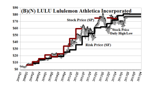 (B)(N) LULU Lululemon Athletica Incorporated