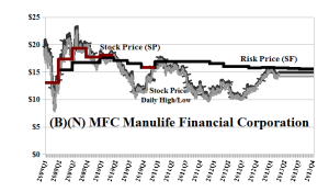 (B)(N) MFC Manulife Financial Corporation