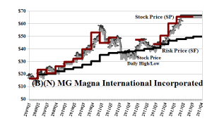 (B)(N) MG Magna International Incorporated