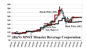 (B)(N) MNST Monster Beverage Corporation