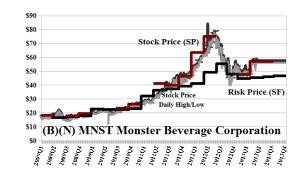 (B)(N) MNST Monster Beverage Corporation