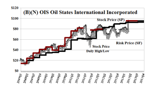 (B)(N) OIS Oil States International Incorporated