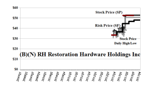 (B)(N) RH Restoration Hardware Holdings Incorporated