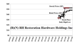 (B)(N) RH Restoration Hardware Holdings Incorporated