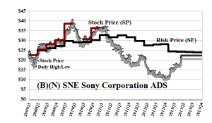 (B)(N) SNE Sony Corporation ADS