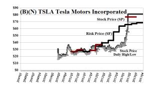 (B)(N) TSLA Tesla Motors Incorporated