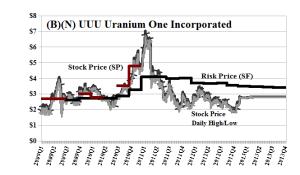 (B)(N) UUU Uranium One Incorporated - May 2013