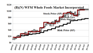 (B)(N) WFM Whole Foods Market Incorporated