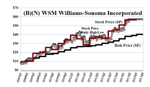 (B)(N) WSM Williams-Sonoma Incorporated