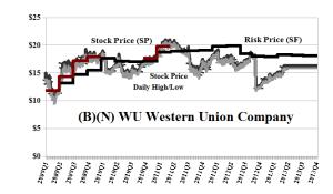 (B)(N) WU Western Union Company