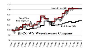 (B)(N) WY Weyerhaeuser Company