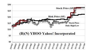 (B)(N) YHOO Yahoo! Incorporated - May 2013