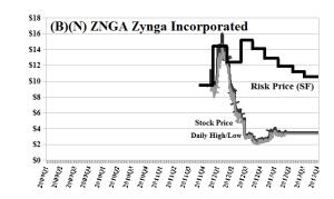 (B)(N) ZNGA Zynga Incorporated - May 2013