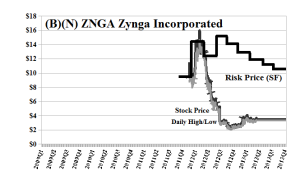 (B)(N) ZNGA Zynga Incorporated - May 2013