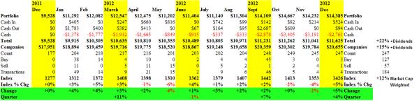 Proactive Risk Management - Cash Flow Summary