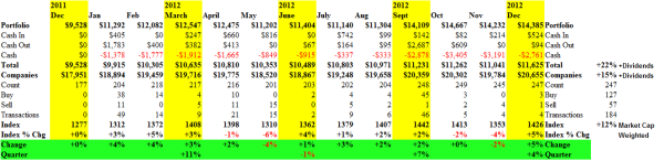 Proactive Risk Management - Cash Flow Summary